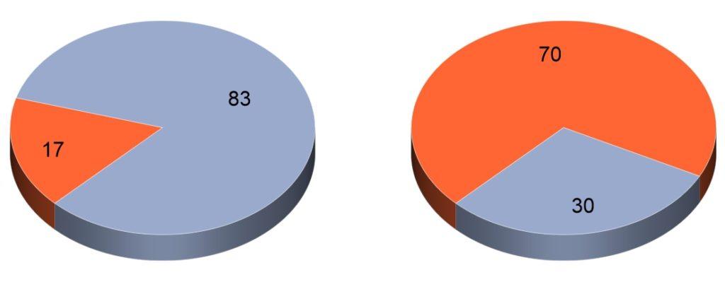 Статистика нарушений зрения у детей в школе