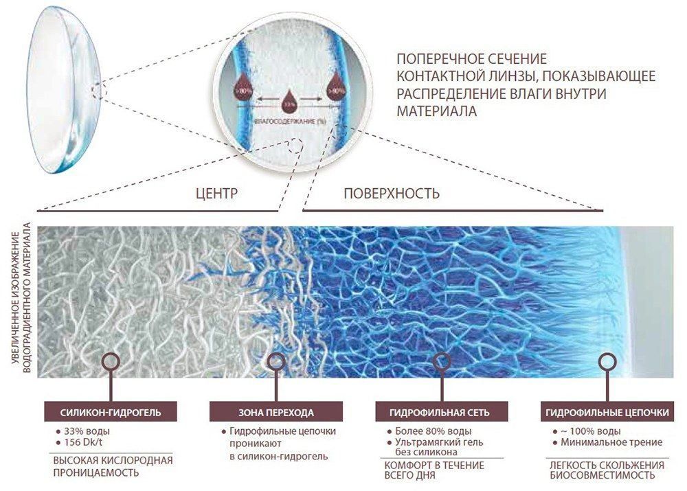 Силикон-гидрогелевые контактные линзы