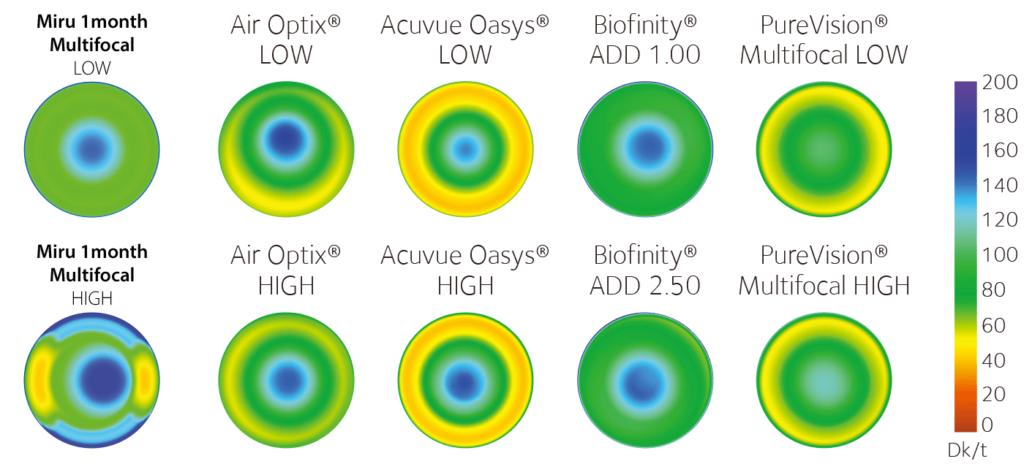 Кислород-проницаемость контактных линз